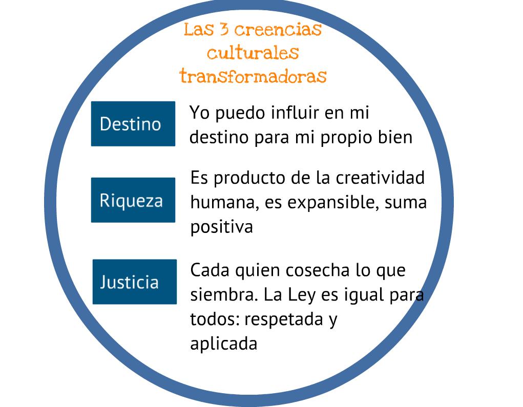 Las 3 creencias transformadoras